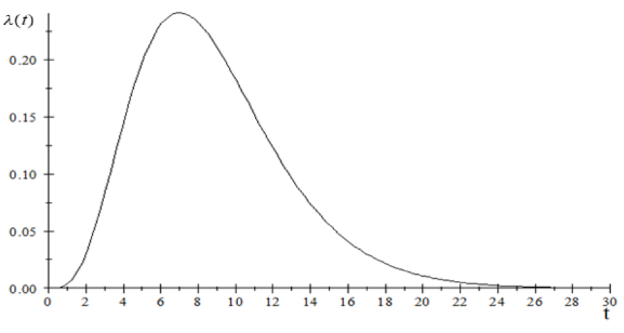 New infections per day from a single case of COVID-19 as a function of time from infection.