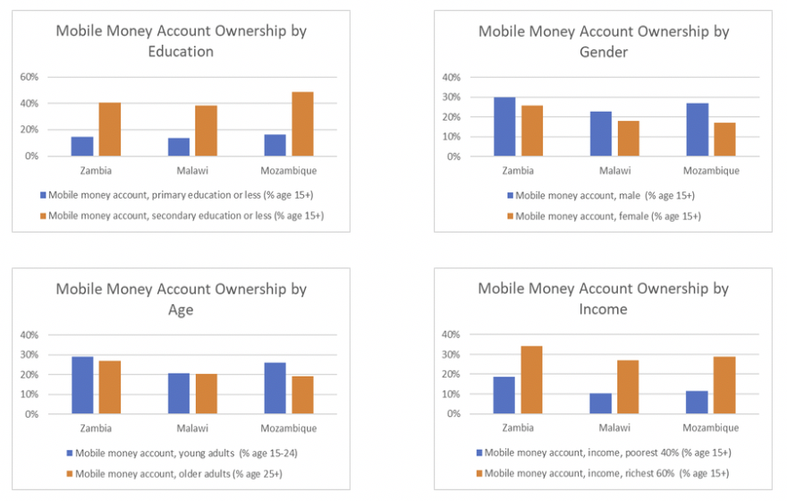 Mobile money account ownership