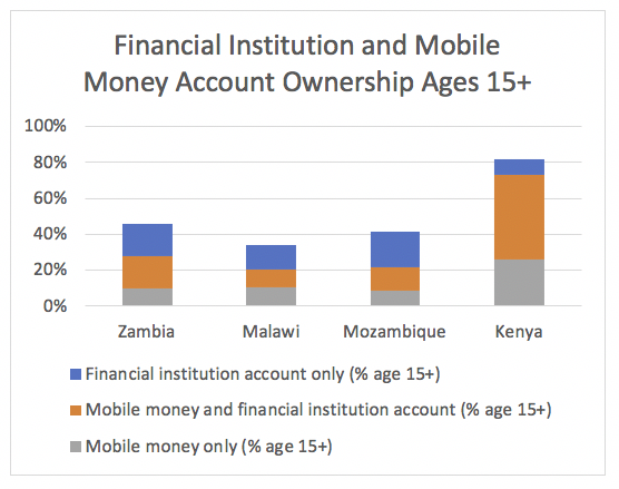 Chart: Financial Insitituion and Mobile Money Account Ownership