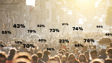 A crowd of people on the street with percentages indicating their opinions.